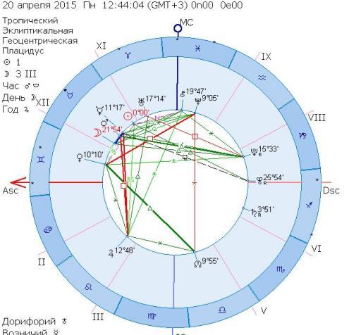 Гороскопы онлайн - гороскоп на сегодня, на завтра ...